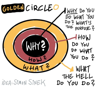 Simon Sinek's Golden Circle has three layers: Why is the core belief of the business. It's why the business exists. How is how the business fulfills that core belief. What is what the company does to fulfill that core belief.