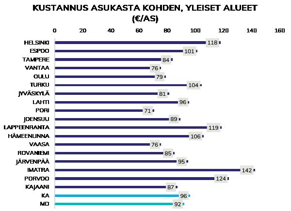 Yleisten katu- ja viheralueiden kunnossapidon hinta kunnan asukkaalle
