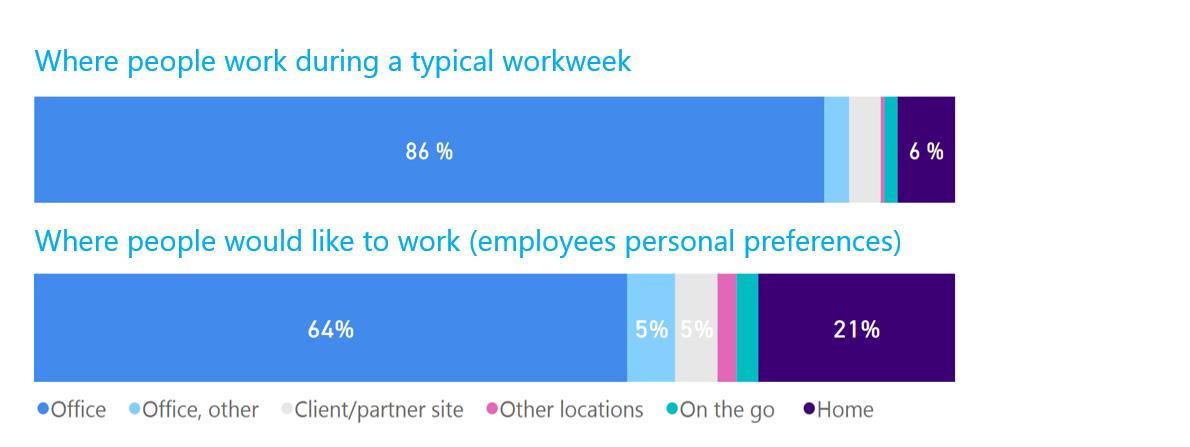 Työntekijät eivät halua tehdä töitä pelkästään kotoa käsin. Kolleegat ja yhteenkuuluvuuden tunne näyttävät olevan tärkeitä myös joustotyötä tekeville
