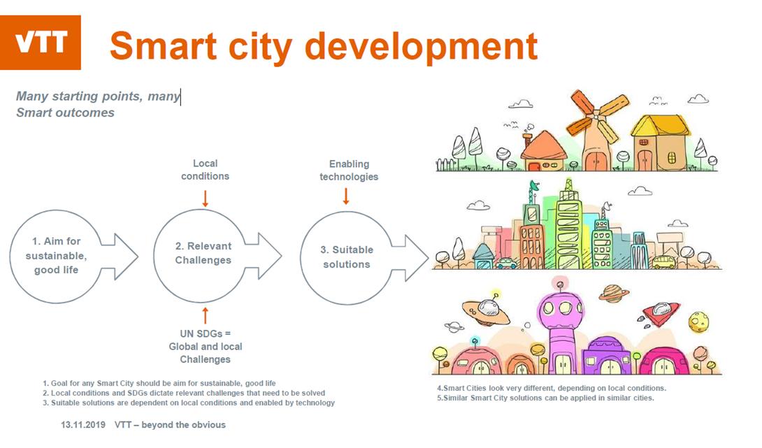 VTT:n tulevaisuuden skenaariossa älykkäitä kaupunkeja kehitetään hyödyntäen teknologioita ja huomioiden paikallisia olosuhteita.