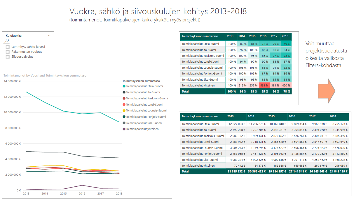 Vuokra-, sähkö- ja siivouskulujen kehitys Verohallinnossa vuosina 2013-2018