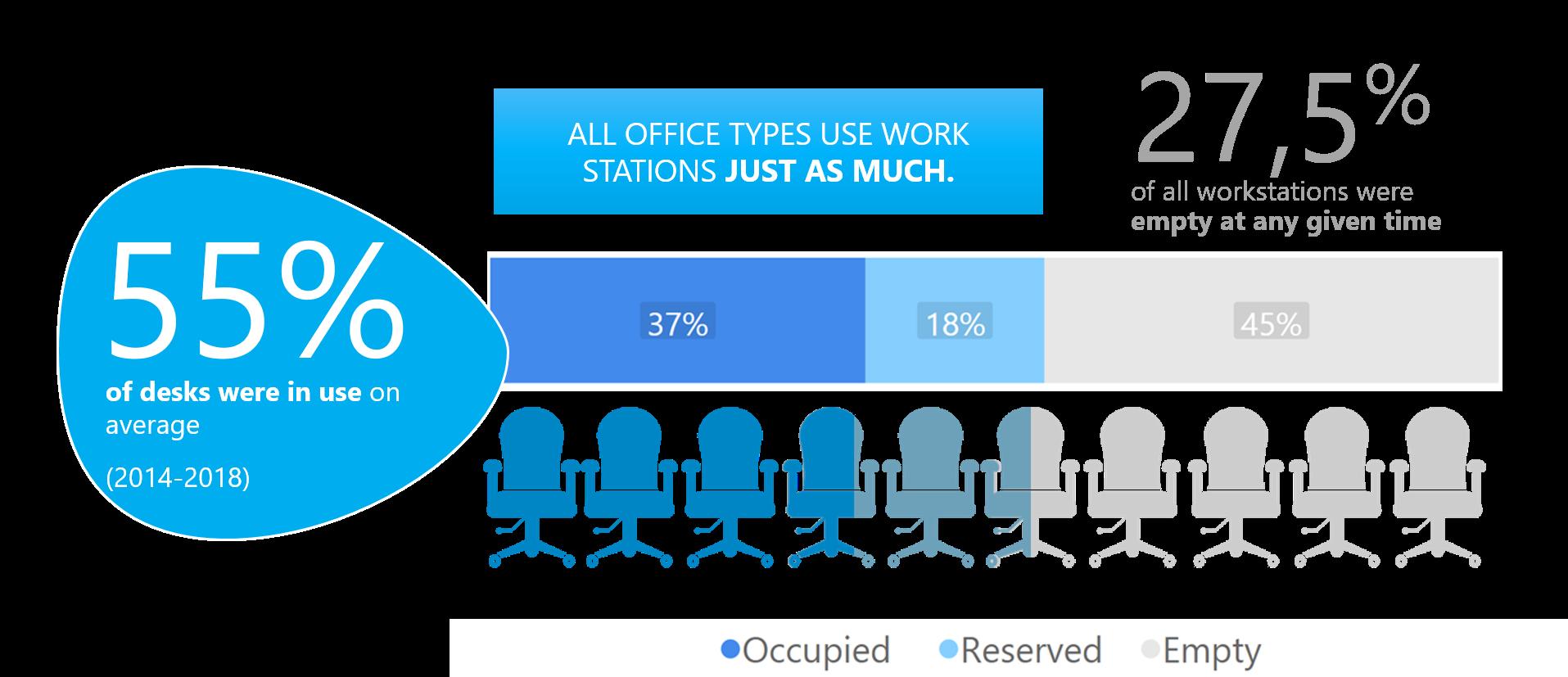 6 vinkkiä sinulle, joka aiot suunnitella toimistotilan itse