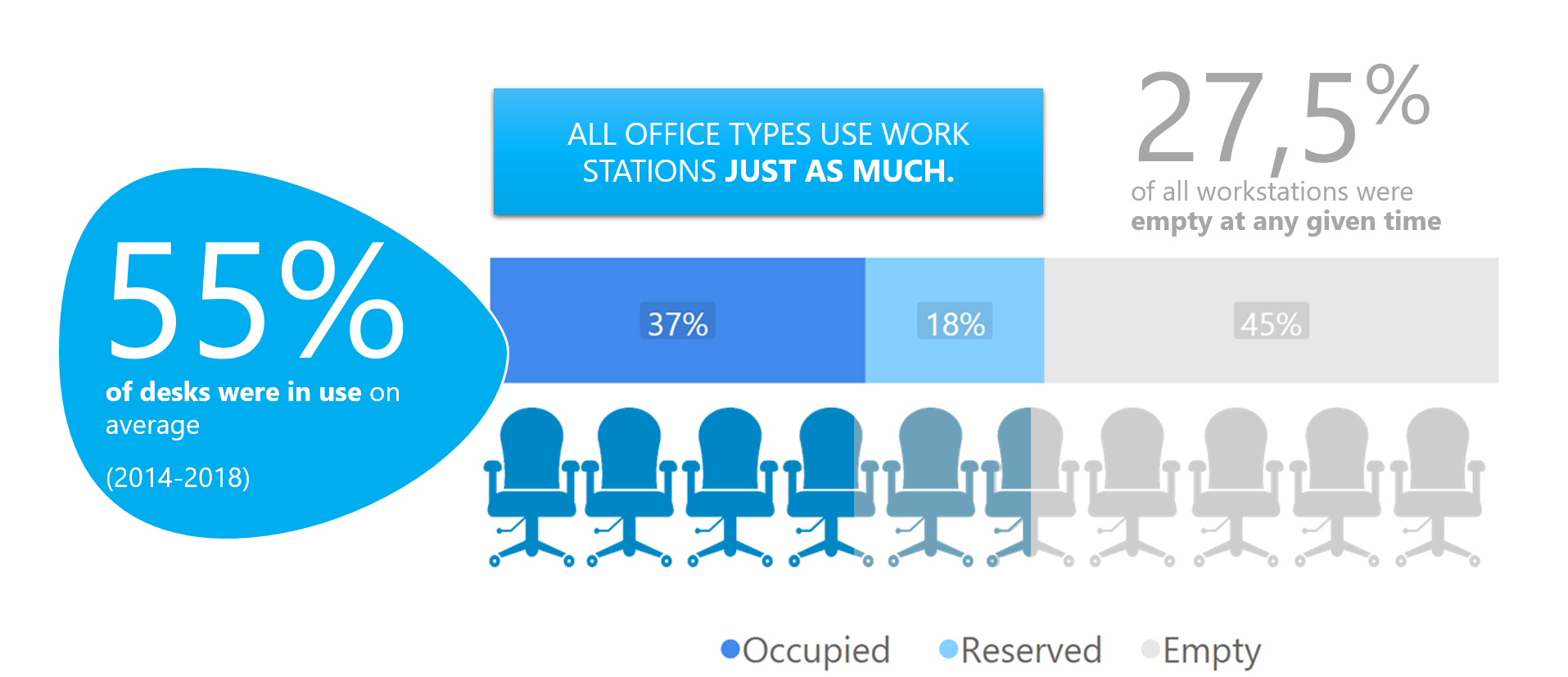 The study found that 55% of desks in all office types are in use on average.