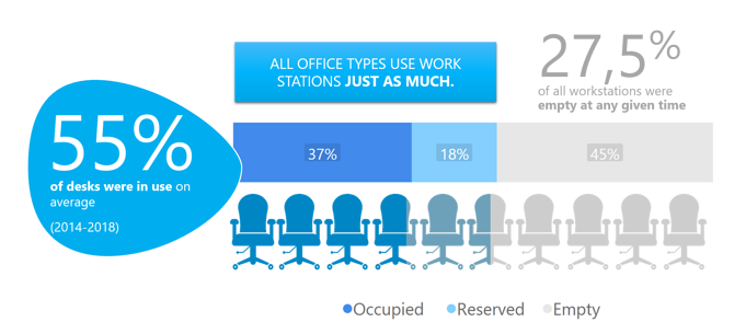 Tutkimus toteaa, että keskimäärin 55 % työpisteistä on käytössä kaiken tyyppisissä toimistoissa.