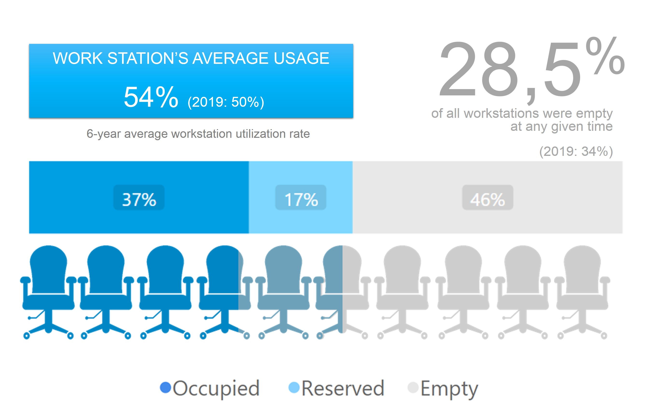 "Work desks are either in use (37%) or temporarily unoccupied (17%) each day at an average of 54% of the time. This is called the ""average utilization rate""."