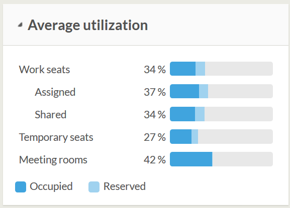 The space utilization study gives precise data on the utilization rate of the various workstations and other spaces.